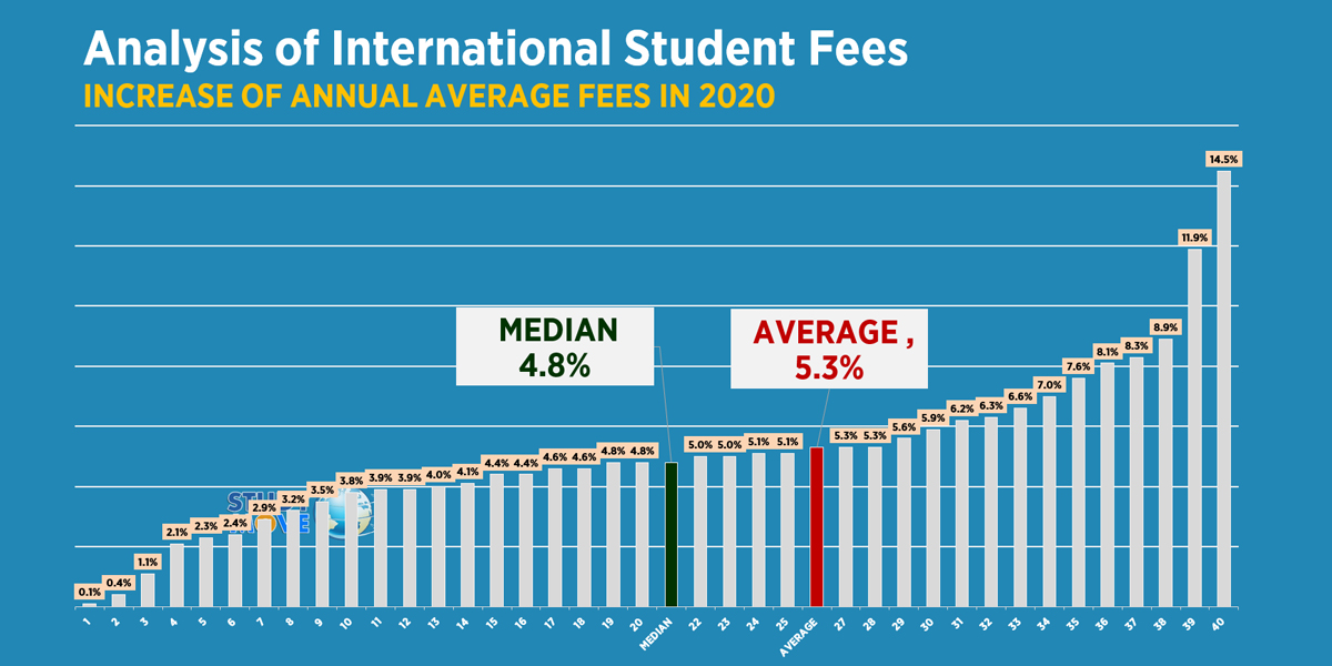 Increase in Average International Student Fees 2020