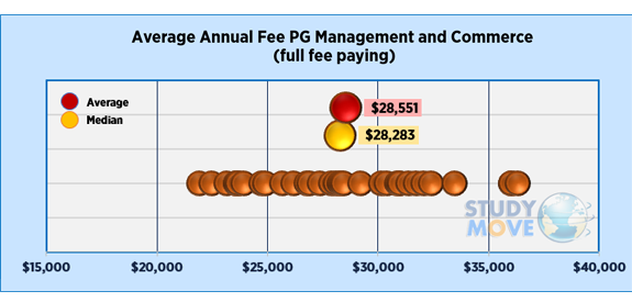 Average domestic fees for Management and Commerce programs in Australia