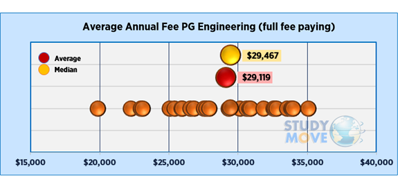 Average domestic fees for Engineering programs in Australia
