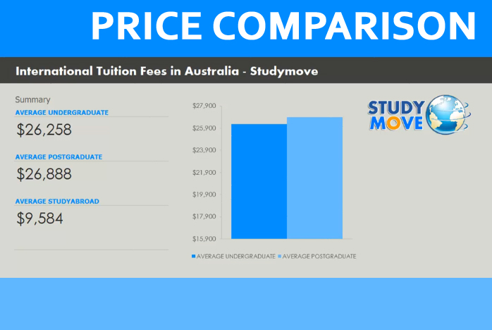 2017 International Tuition Fees in Australia